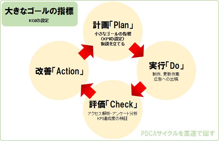 KGI、KPI、PDCAサイクルイラスト